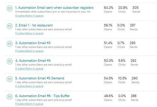Email_Copy_funnel_USRE